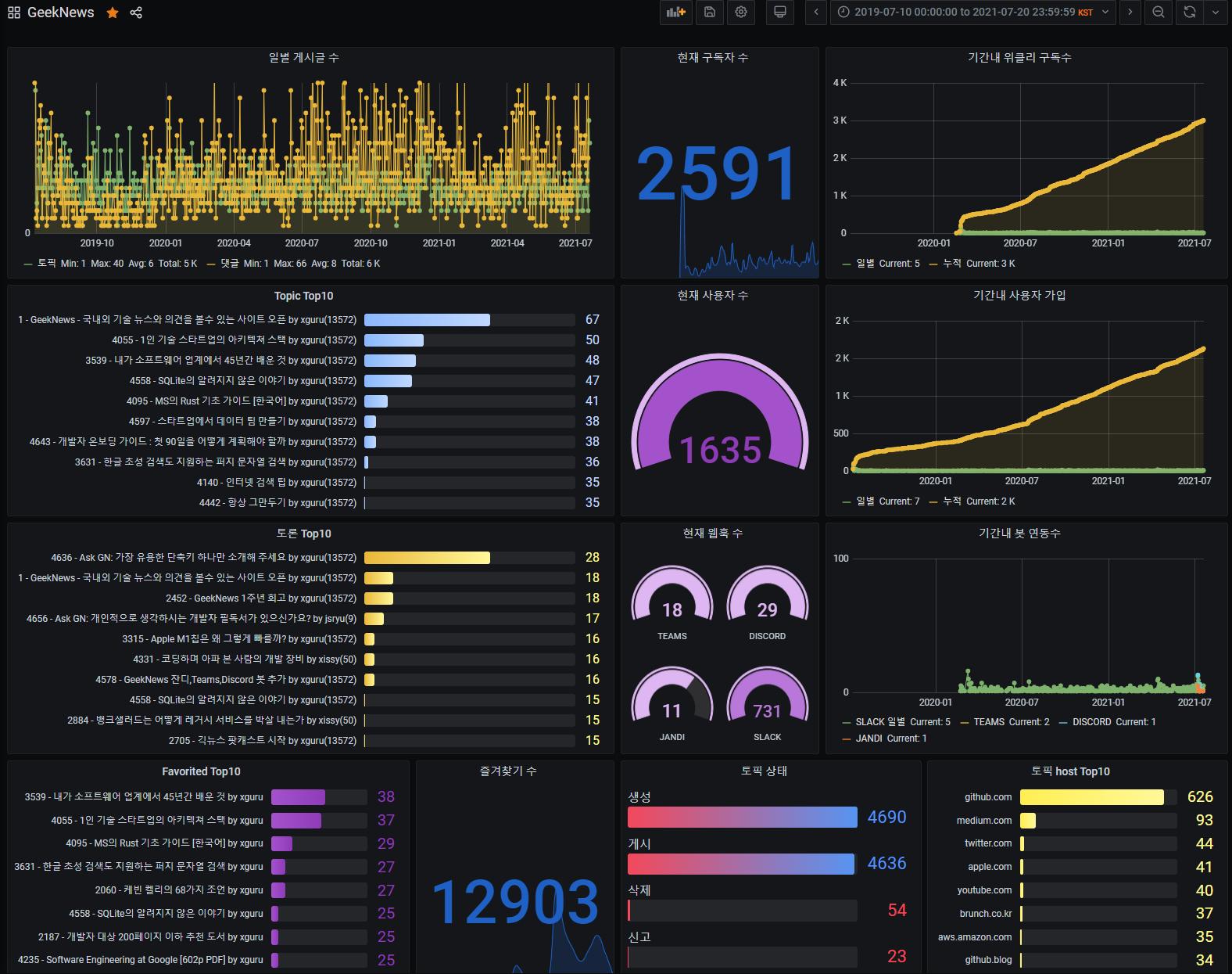 GeekNews Dashboard 1 Year